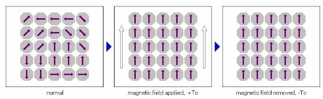 Ferromagnetic material when magnetic field is present and when magnetic field is removed