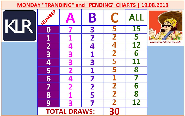 Kerala lottery result ABC and All Board winning number chart of latest 30 draws of Monday Win Win lottery. Win Win Kerala lottery chart published on 18.08.2019.