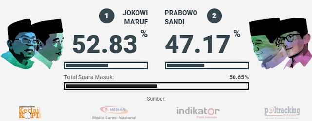 Quick Count KedaiKOPI: Sementara Jokowi 52,83%, Prabowo 47,17%