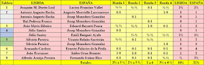 Match Internacional de Ajedrez España-Lisboa - Madrid 1962, cuadro final con todos los resultados