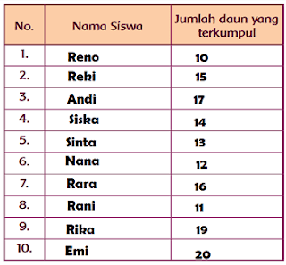 Tabel Hasil Pengumpulan Daun www.jokowidodo-marufamin.com