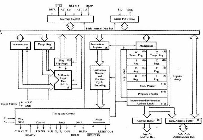 functional block diagram of 8085 microprocessor Full Adder Logic Diagram