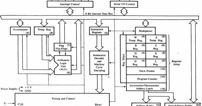 functional block diagram of 8085 microprocessor - electronics and ...  electronics and communication study materials