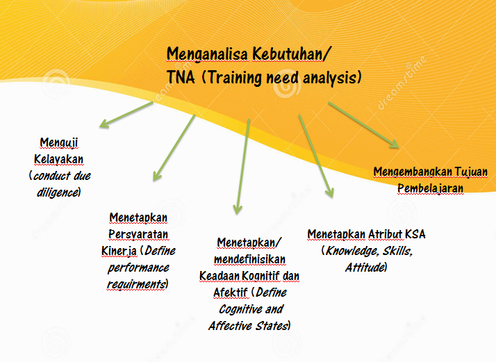 Training Training Need Analysis Evaluasi The Lesson