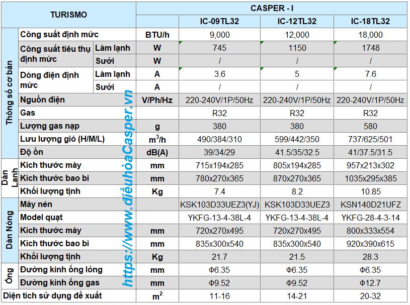THÔNG SỐ KỸ THUẬT ĐIỀU HÒA CASPER INVERTER 9.000BTU 1 CHIỀU IC-09TL32