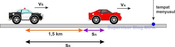 contoh soal konsep gerak relatif pada gerak lurus beraturan (GLB) dan pembahasannya