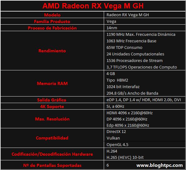 Características AMD RADEON RX VEGA M GH