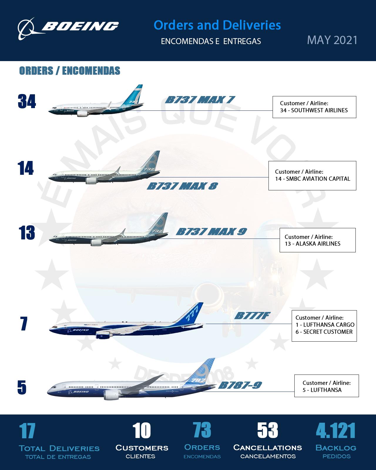 INFOGRÁFICO • Encomendas e Entregas Aeronaves Comerciais da Boeing Airplanes – Maio 2021 | É MAIS QUE VOAR
