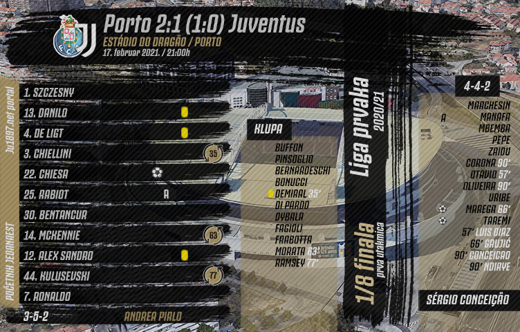 Liga prvaka 2020/21 / 1/8 finala / Porto - Juventus 2:1 (1:0)