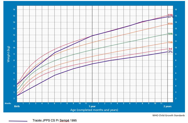 Comparatif courbe de poids OMS et courbe du carnet de santé français  (garçon) 8e3338a5a95