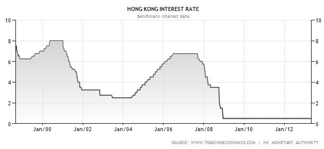 我要買樓 !!!!: P2) 要怎選樓宇貸款利率 !!!!! (P-rate? Hibor rate?)