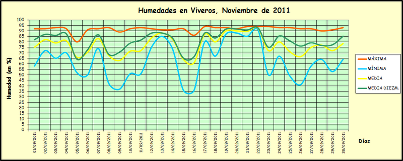 Tiempovalencia resumenes climatol gicos de noviembre y - Humedad relativa espana ...