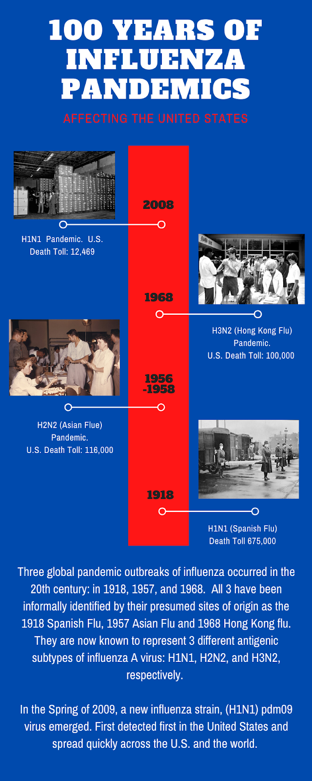 Infographic: 100 Years of Influenza Pandemics in the United States