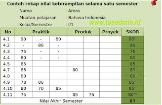 daftar nilai keterampilan k13 sd