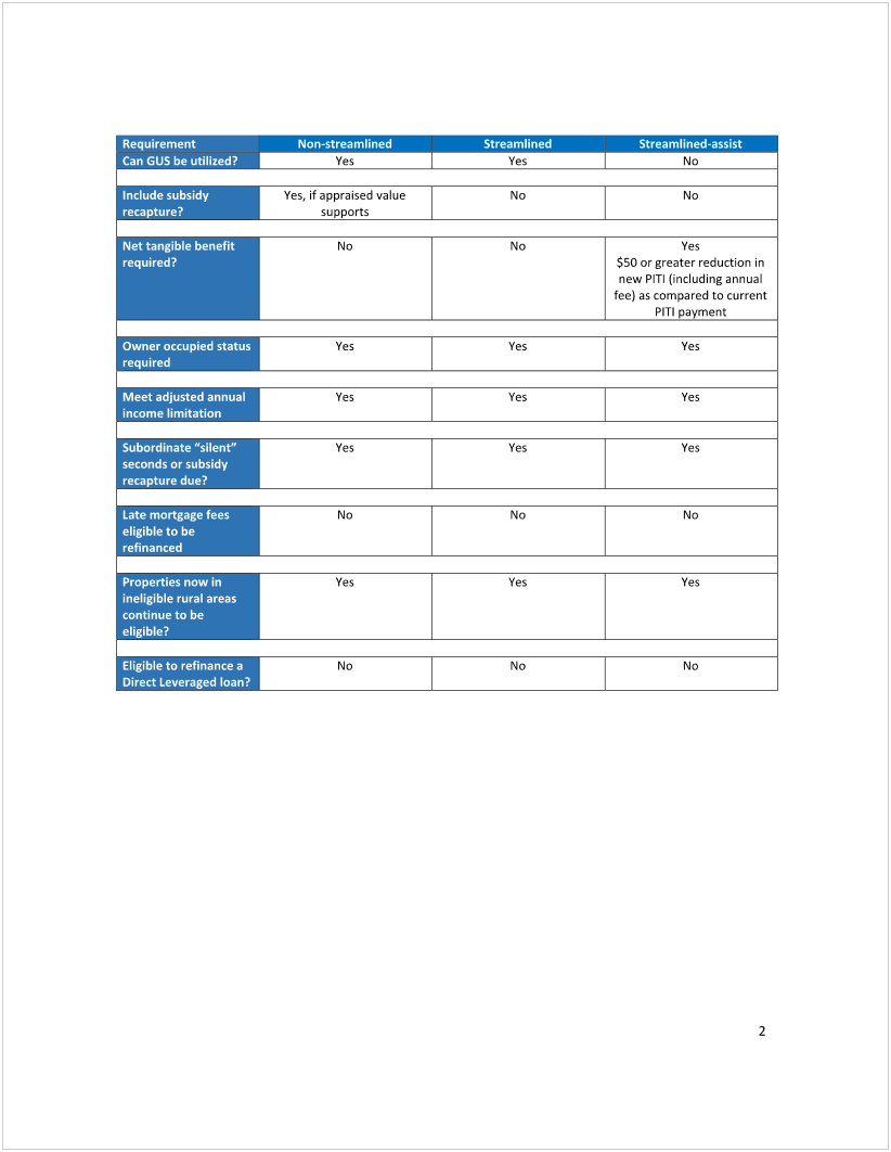Kentucky Rural Development Guidelines for Refinancing a USDA Mortgage Loan: Streamlined, Non-Streamlined, Streamline- Assist