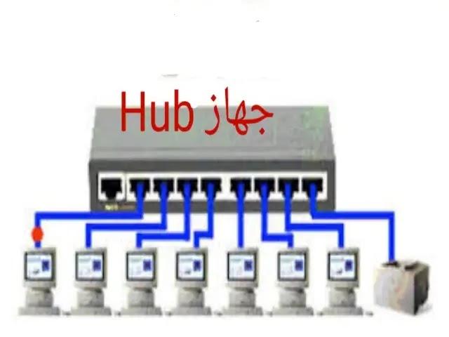 """صورة توضيحية لجهاز الهاب """"HUB"""""""