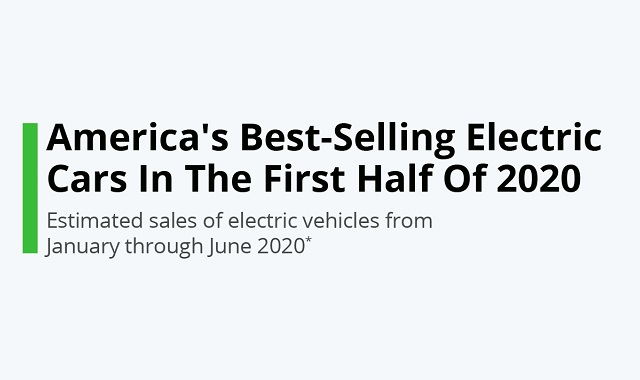 Best-selling electric cars in America
