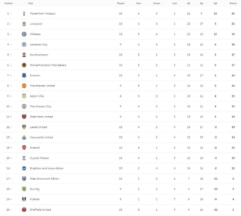 Keputusan All Matchweeks Perlawanan English Premier League EPL Season 20/21 || Latest Update 30.11.2020