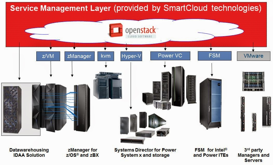 Mainframe Watch Belgium: Openstack and System z