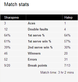 Maria Sharapova vs Simona Halep 2014 French Open Match Stats