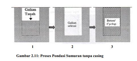 Pondasi Sumuran tanpa casing