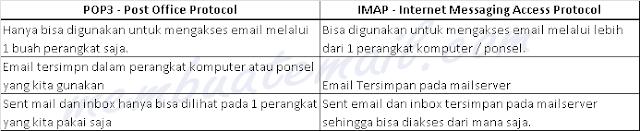 perbedaan-jenis-email