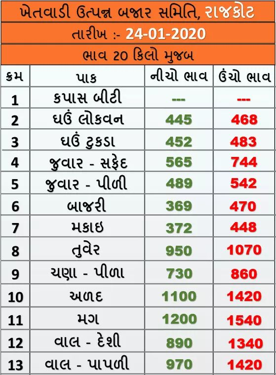 Market prices of various crops of Rajkot Agricultural Market on 24/01/2020