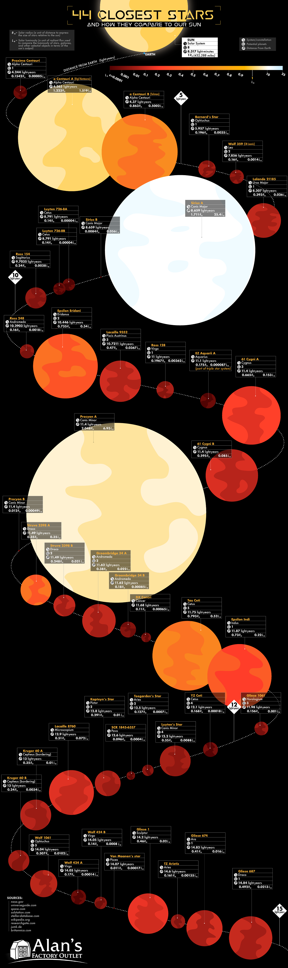 44 Closest Stars and How They Compare to Our Sun #Infographic