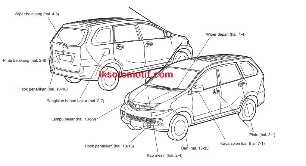 Mengenal Nama Nama Bagian Mobil Daihatsu Xenia Ekterior Interior Dan Panel Instrumen Lks Otomotif