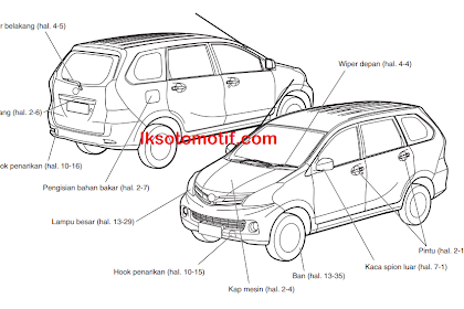 Mengenal Nama-Nama Bagian Mobil Daihatsu Xenia ( Ekterior, Interior Dan Panel Instrumen )