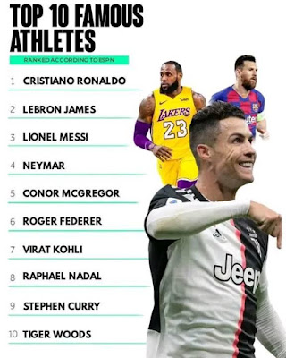 top 10 Famous Athletes in the world... #Ronaldo #lebronjames #Messi #neymar #Conormcgregor #rogerfedrer #kohli #raphaelnadal #stephencurry #tigerwoods