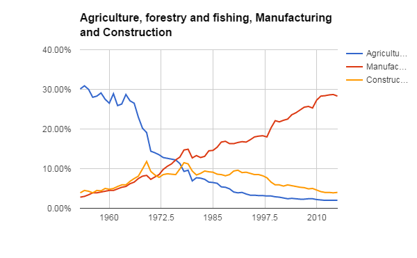 Fig. 2. Construction, agriculture, and manufacturing, value added, %