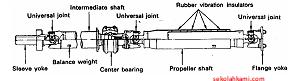 jenis poros propeller