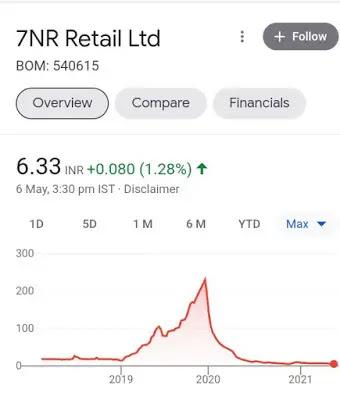 7NR retail ltd