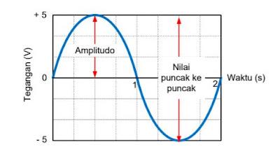 Amplitudo Pada Gelombang Sinus