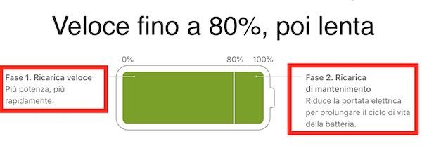 come si carica la batterie degli iphone