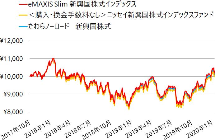 新興国株式インデックスファンドの基準価額の推移(チャート)