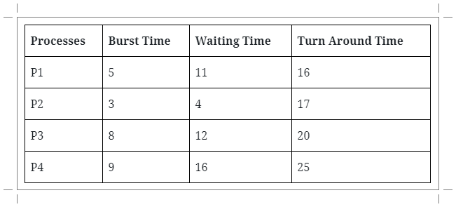 Process in Ready Queue Round Robin Scheduling