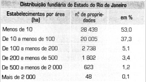Distribuição fundiária do Estado do Rio de Janeiro