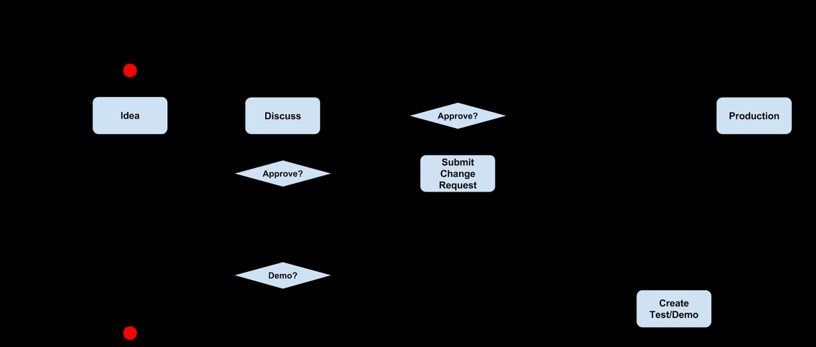 Eric Gagnon's Software Engineering Blog: Activity Diagram