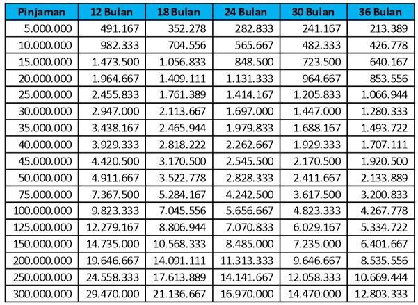 tabel-angsuran-kta-permata-2019-2020