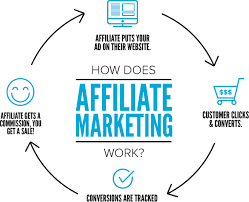 A Complete Guide on How to Start Affiliate Marketing in Nigeria