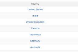 Pengertian, Jumlah, Grafik Startup yang ada di Indonesia, Peringkat Berapa di Dunia?