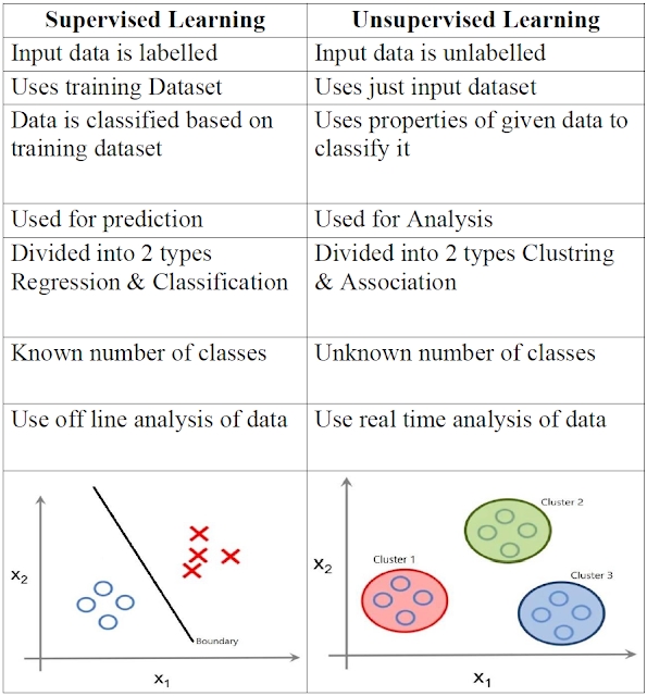 Supervised_vs_Unsupervised_Learning