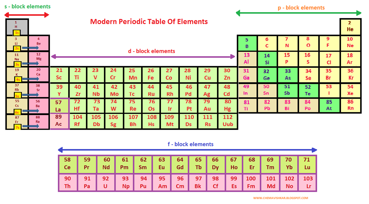 What is modern periodic table its features characteristics and modern periodic table urtaz Gallery