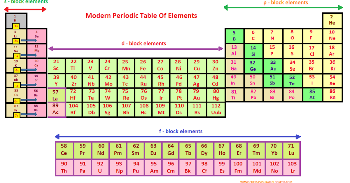 What is modern periodic table its features characteristics and what is modern periodic table its features characteristics and classification of elements in it chemavishkar urtaz Gallery