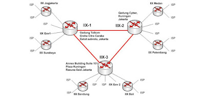 Mengenal IXX - Internet Indonesia Exchange