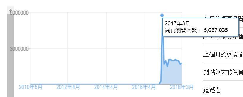 seo-traffice-need-money-1.jpg-有些事還是要花了錢才有效果﹍SEO 流量也是