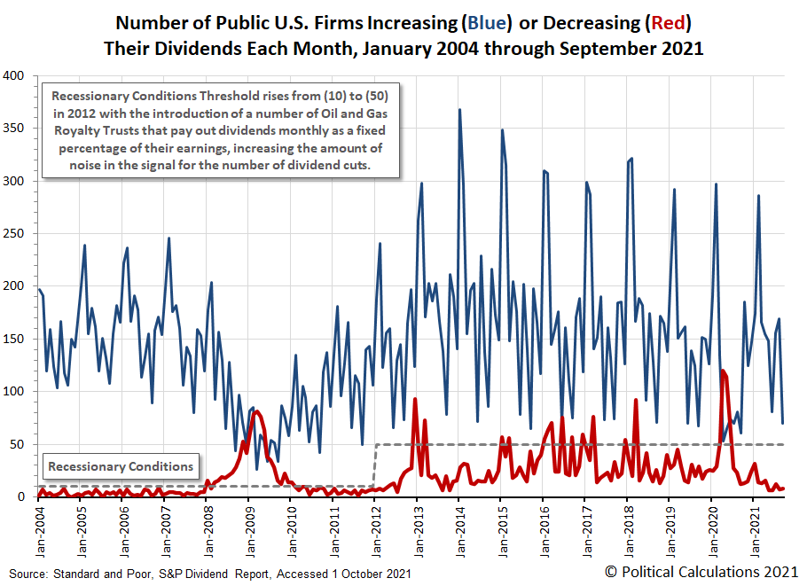 Number of Public U.S. Firms Increasing or Decreasing Their Dividends Each Month, January 2004 through September 2021