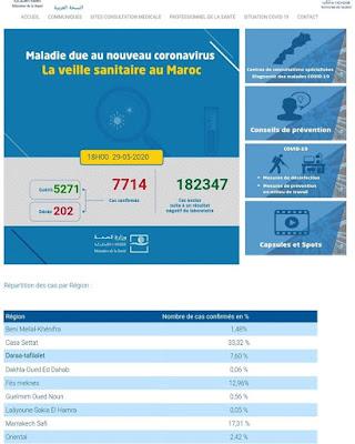 عاجل..المغرب يعلن عن تسجيل 71 إصابة جديدة مؤكدة ليرتفع العدد إلى 7714 مع تسجيل 76 حالة شفاء خلال الـ24 ساعة الأخيرة✍️👇👇👇